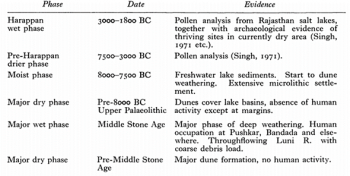 Figure 4: A potential chronology proposed by Goudie, Allchin and Hedge for the major climatic phases in the Late Quaternary for the Thar Desert. The evidence presented here again highlights the interdisciplinary nature of Allchin's work (Goudie et al. 1973, 12).