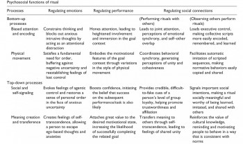Table 1: The characteristics of the 4 main psychosocial effects of ritual behaviour in contingence with top-down, bottom-up processing (Hodgson et al. 2017, 3).