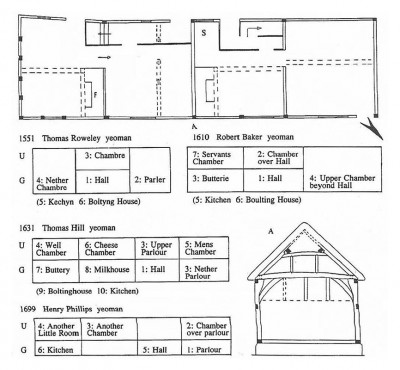 Figure 6: Plan and section of 11-12 Coventry Road, and suspected layouts based on inventory evidence. The sequencing for the 1610 inventory, however, was confusing: 'hall, chamber over hall, buttery, upper chamber beyond hall, kitchen, bolting house, farm building and servant's chamber' (Alcock 1993, 67). If we assume that the 'upper chamber beyond hall' was on the ground floor, though 'upper' in status, then a tentative assignment is possible (Alcock 1993, 67).