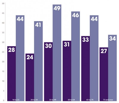 Figure 1. The dark purple shows the percentage of participates who volunteer at least once a month. The light purple shows the percentage of participants volunteering at least once per year. Source: http://data.ncvo.org.uk/a/almanac14/who-volunteers-in-the-uk-3/