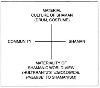Figure 1. Conceptual map of the social and material aspects of Khanty shamanism (Jordan 2003).